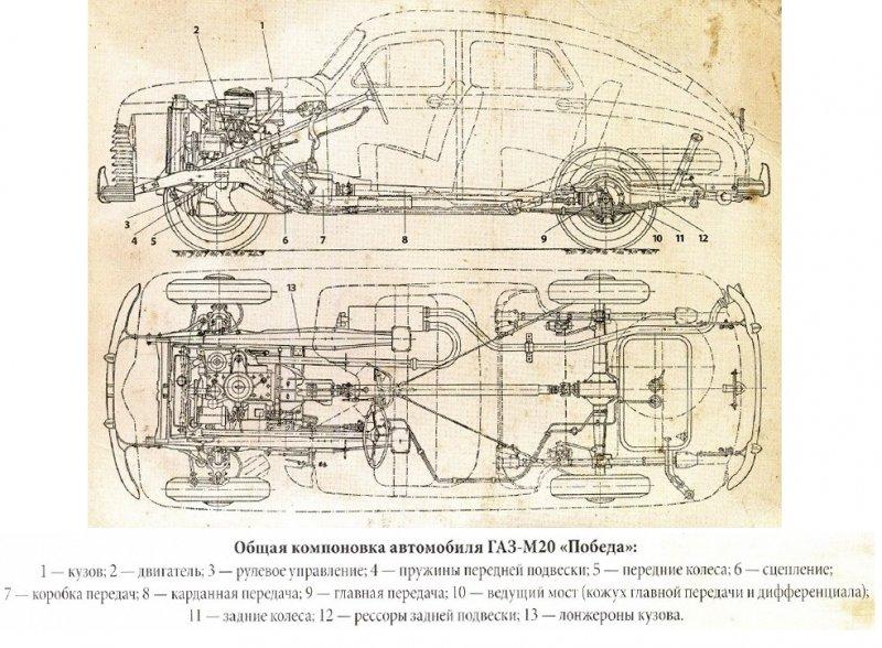 Общая компановка автомобиля Победа Газ М20